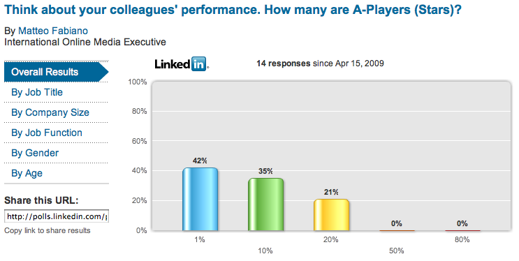 Coworker Linkedin Poll