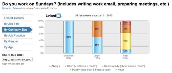 Linkedin Poll Sunday work company size results