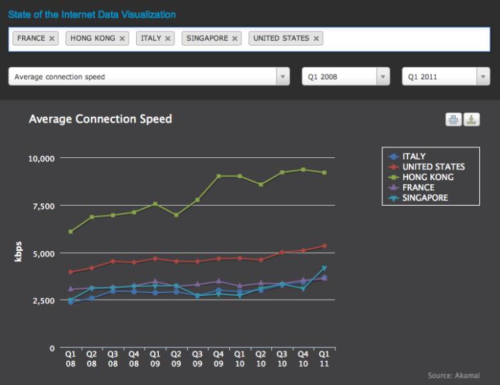 Akamai State of the Internet chart